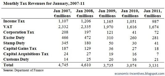 January Tax Revenues