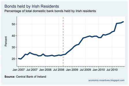Ratio of Bonds held by Irish Residents