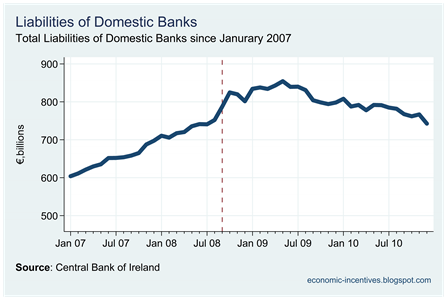 Total Domestic Bank Liabilities