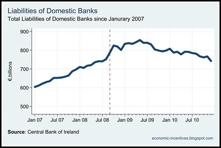 Total Domestic Bank Liabilities