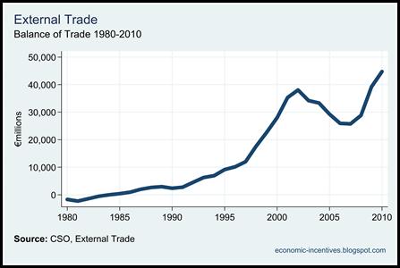 Annual Trade Balance