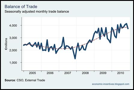 Trade Surplus to December 2010