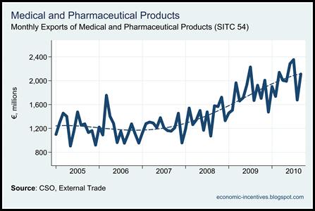 Pharmaceutical Exports to November 2010