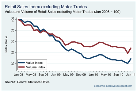 Ex Motor Trades Index to Jan