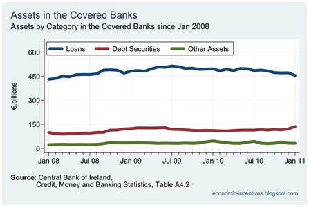 Covered Banks Assets by Category