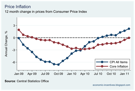Core Inflation February