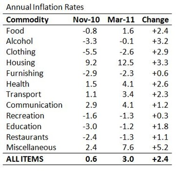 Inflation Rates