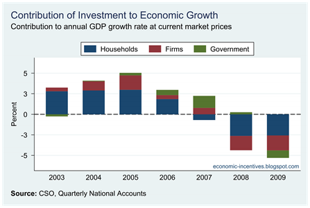 Contribution of Investment to Growth