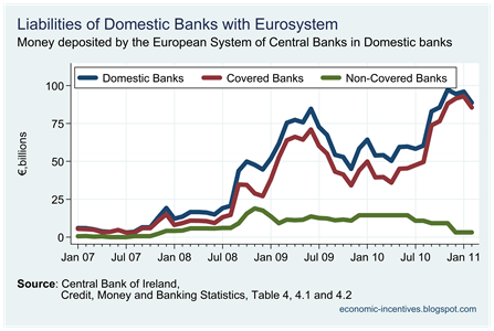 Eurosystem deposits to covered banks