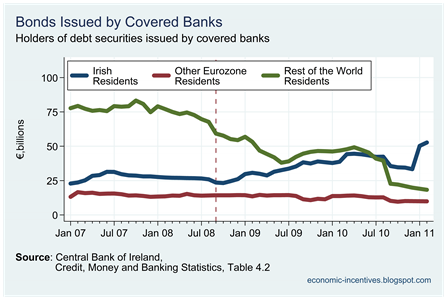 Holders of Covered Bank Bonds