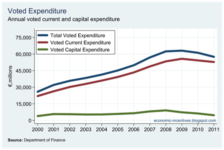 Voted Current and Capital Expenditure