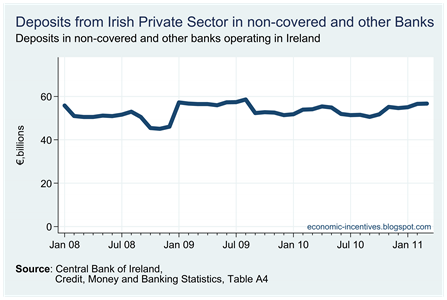 Private Sector Depoits in non-Covered Banks