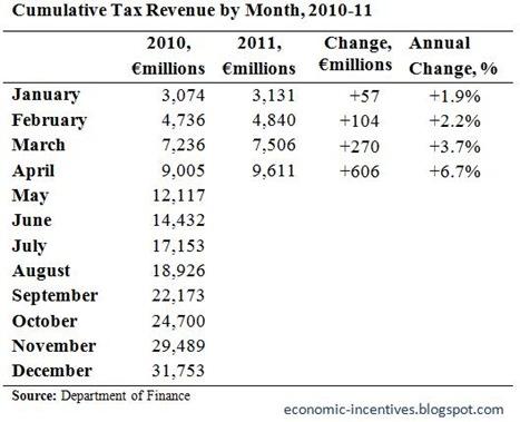 Cumulative Tax Revenue to April