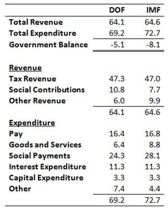 2015 Government Accounts