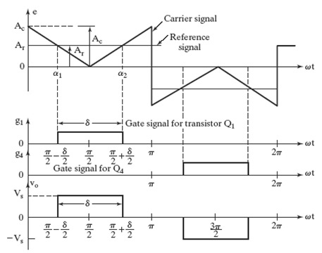 power-electronic-converter-Single-Pulse PWM