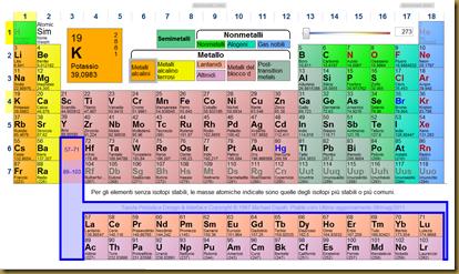 K i t c h e n la chimica in tavola - Tavola periodica degli elementi con configurazione elettronica ...