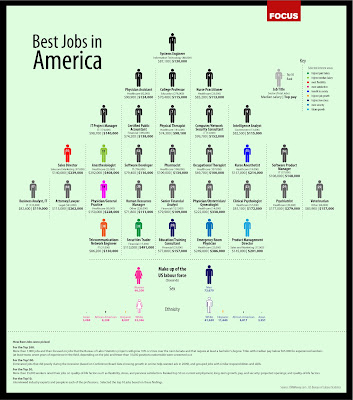 What Is The Best Jobs In America?