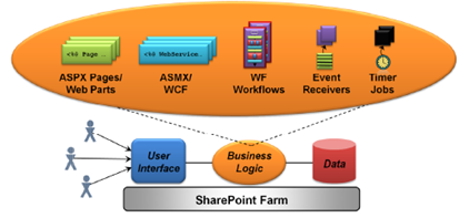 La lógica de negocio para una aplicación de SharePoint se puede crear utilizando páginas ASPX, ASMX servicios Web, flujos de trabajo de WF, y más.