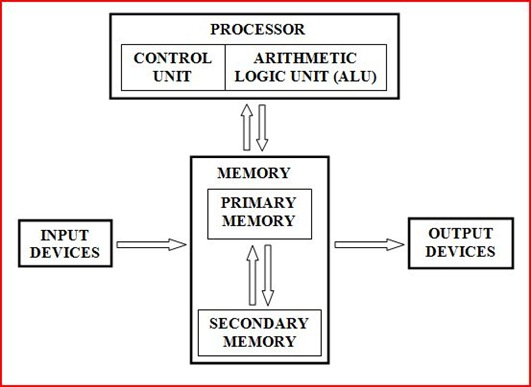 The basic architecture of computer part 1 my technical knowledge the basic architecture of computer part 1 ccuart Images