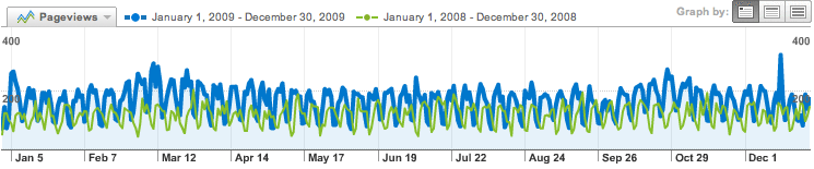 Page views (2008 and 2009 compared)