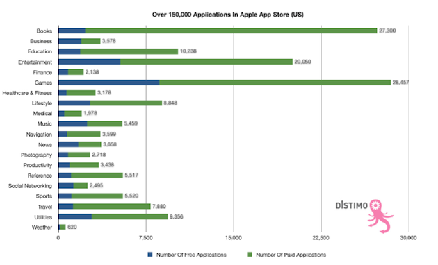 distimo_apple_150000_apps.png