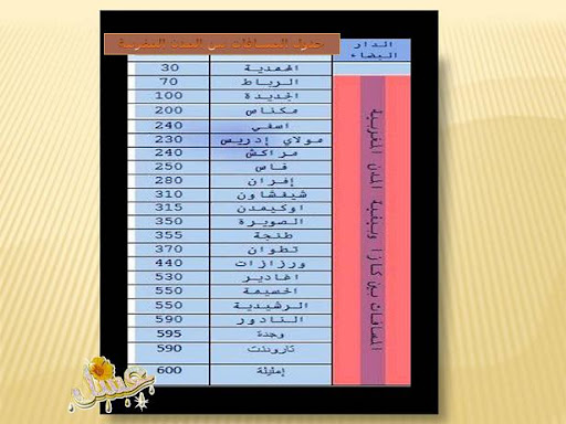 جدول المسافات بين المدن المغربية