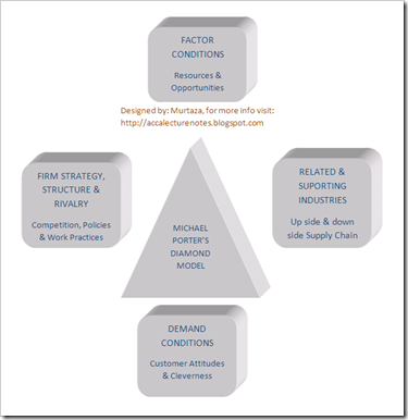 Acca training course notes what is michael porter s - Porter s model of competitive advantage ...