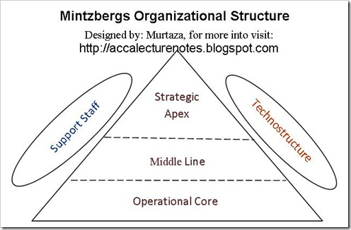 mintzbergs model Strategies, deliberate and emergent -strategic processes in small and medium sized swedish companies in the it-industry authors: alexander ehn & yang zheng the model of mintzberg and waters (1985) about intended and emergent strategy is one.