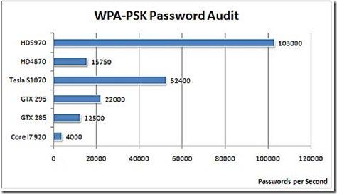 Radeon_5970_WPA-PSK