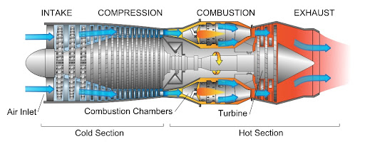 Uk Invests In Worlds First Air Breathing Rocket Engine in addition ponents gasturbine together with 846773 also Engine F119   100 likewise Turbinadegas. on tf33 jet engine diagram