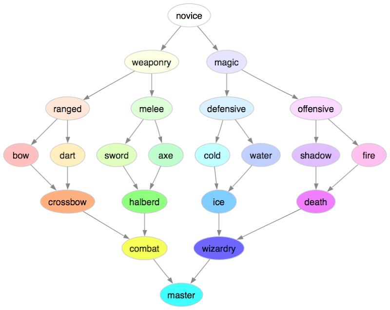 class diagram showing specialization followed by generalization