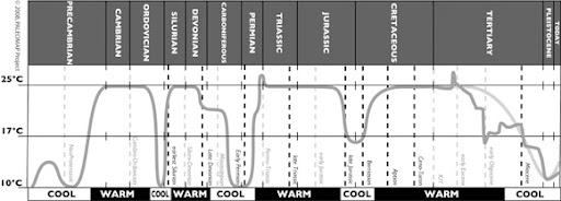 temperaturePeriods01.LHCJbaGfoYvU.jpg