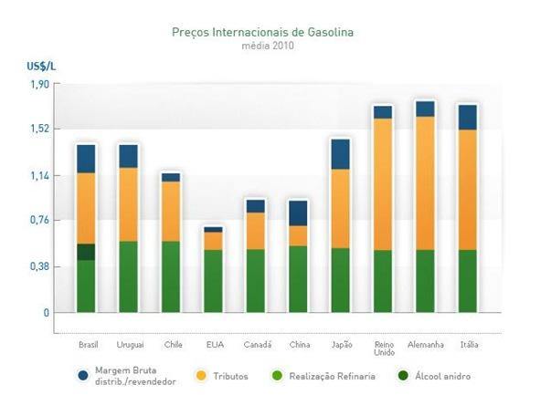 grafico-preco-paises