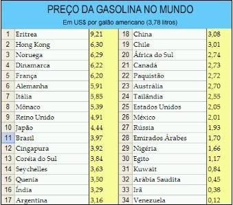 gasolina-preco