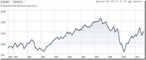 SCV 10 year price history