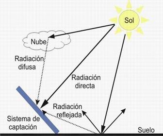 TIPOS RE RADIACION SOLAR ARQUITECTURA SOSTENIBLE