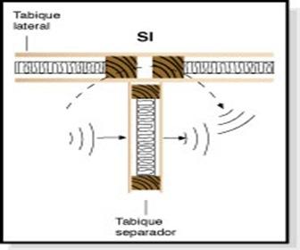 aislacion-acustica-muros-norma-