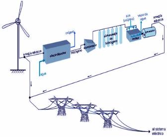 energia-eolica-energia-electrica