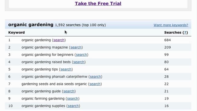Top searches for organic gardening added together