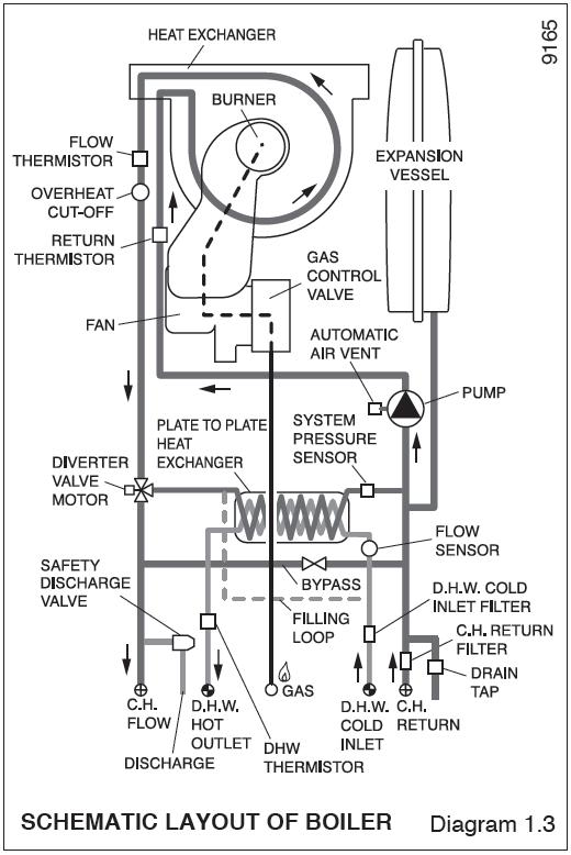 Combi Boiler Diagram - Schematics Wiring Diagrams •