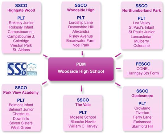 Woodside SSP - Schools