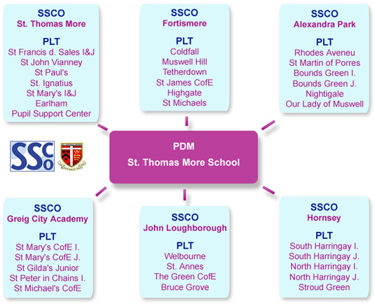 St. Thomas More SSP