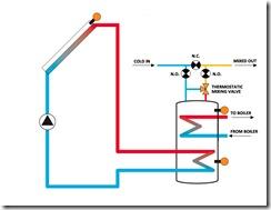 Froling P4 Solar Thermal