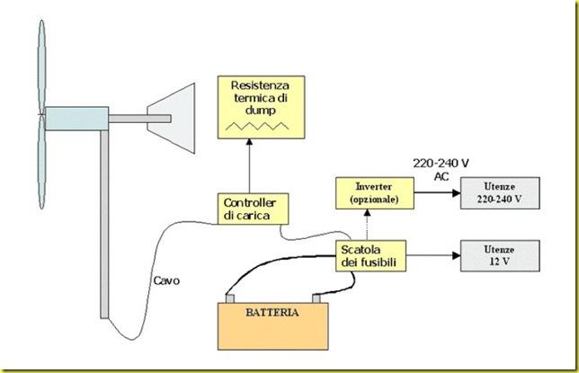 schema collegamenti eolico