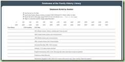 FHL Databases on CD