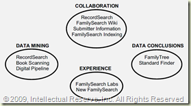 FamilySearch Strategic Direction