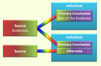 Diagram of genealogy programs that lack evidence management