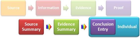 Evidence Analysis plus Evidence Management