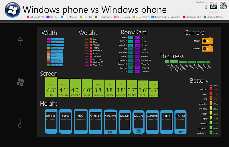 windows phone 7 comparison spec Comparison 10 phone Windows in 2011