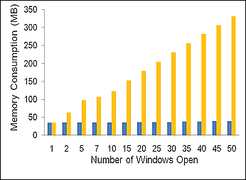Vista ir Win7 RAM naudojimas